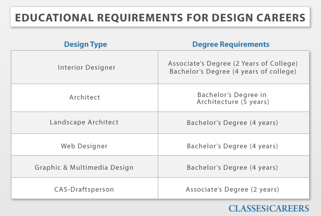 requirements for interior design degree